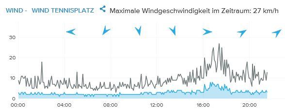 Sturm zieht über Berlin und LTC hinweg