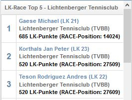 LK Race 2018 – Die Gewinner stehen fest